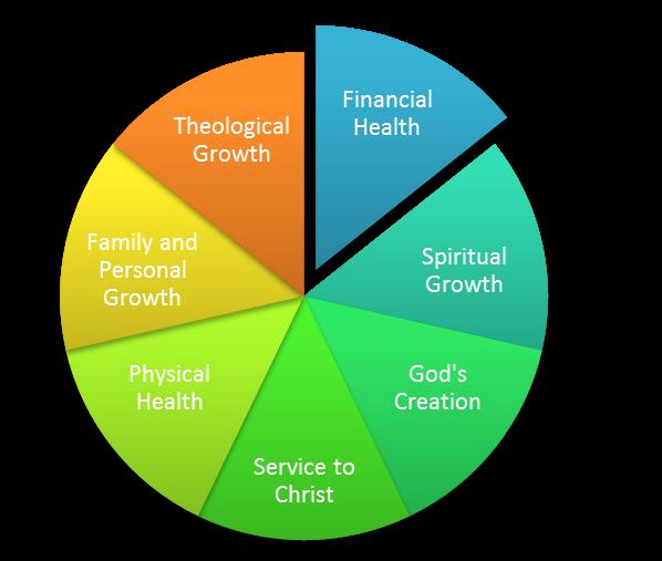 Stewardship Chart